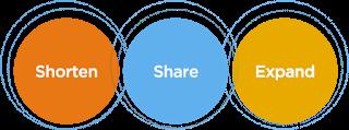 link shortening url shortening service