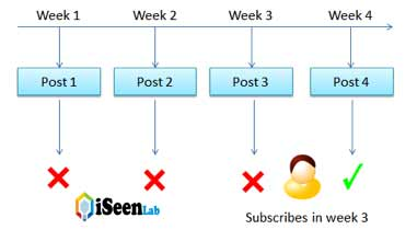 feedburner post delivery subscribes