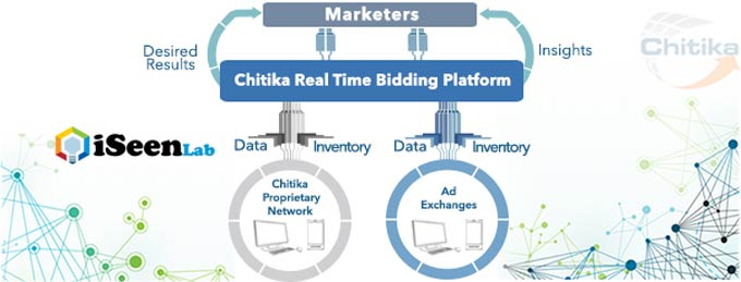 dynamic chitika earnings per click